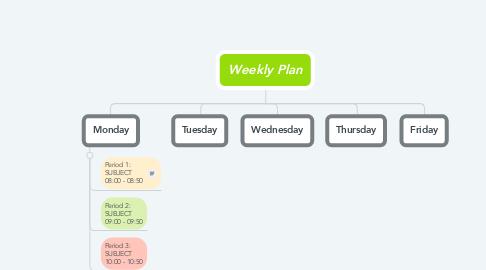 Mind Map: Weekly Plan