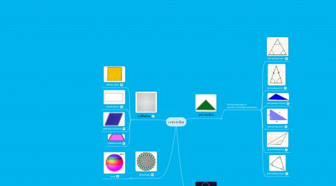 Mind Map: เรขาคณิต