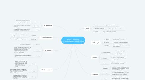 Mind Map: soa's = seksueel overdraagbare aandoening
