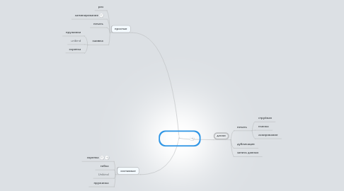 Mind Map: виды работ полиграфии