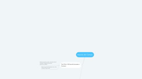 Mind Map: Nascita dei Comuni