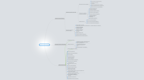 Mind Map: Social Marketing Manager