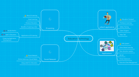 Mind Map: Education Technology