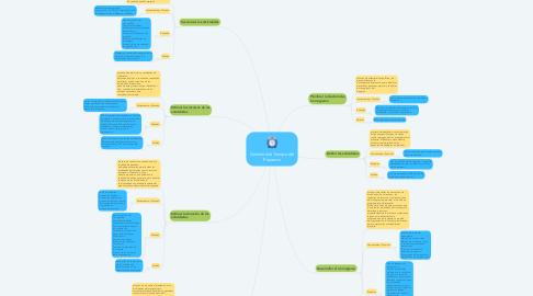 Mind Map: Gestión del Tiempo del Proyecto