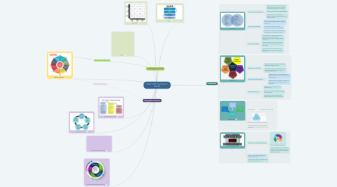 Mind Map: Digitally Rich Teaching and Learning