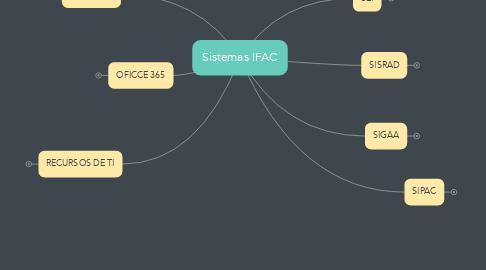 Mind Map: Sistemas IFAC