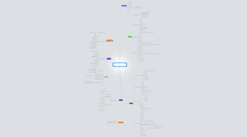 Mind Map: Start, Menu of 8 in two pages (swipe horizontally from one to another)