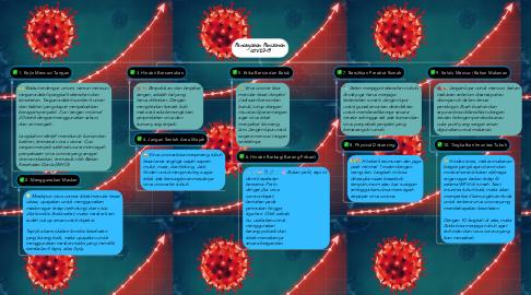 Mind Map: Pencegahan Penularan COVID-19