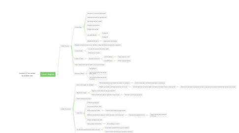 Mind Map: Instituto Conexões Sustentáveis