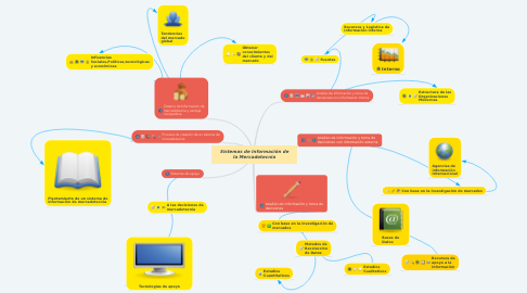 Mind Map: Sistemas de Información de la Mercadotecnia