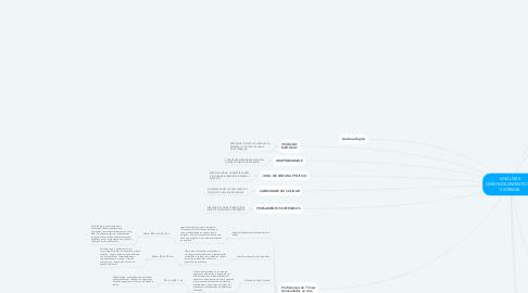 Mind Map: ANÁLISE E DESENVOLVIMENTOS DE SISTEMAS.
