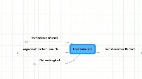 Mind Map: Theaterberufe