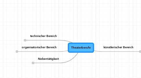 Mind Map: Theaterberufe