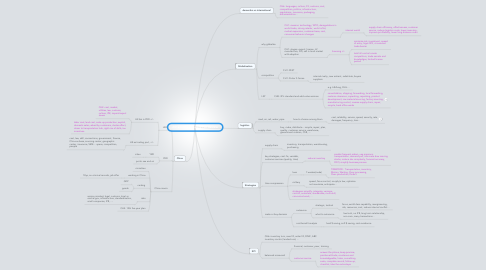 Mind Map: 2012 China Logistics Full Review