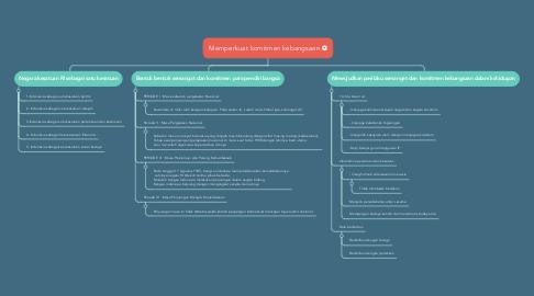 Mind Map: Memperkuat komitmen kebangsaan