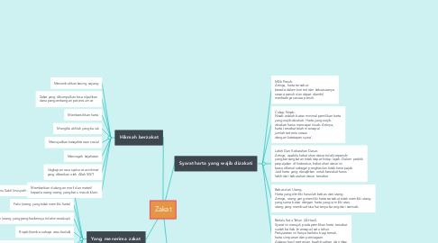 Mind Map: Zakat