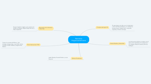 Mind Map: Narrativa Hispanoamericana