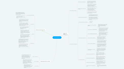 Mind Map: La mondialisation