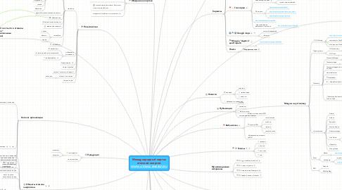 Mind Map: Международный портал атомной энергии WWW.ATOMIC-ENERGY.RU