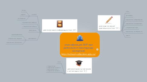 Mind Map: классификация ЭОР при деятельностном подходе на портале http://school-collection.edu.ru/