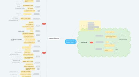 Mind Map: DESEQUILIBRIOS TERRITORIALES