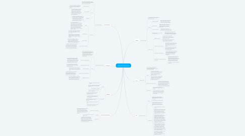 Mind Map: Movimientos estudiantiles populares e independientes
