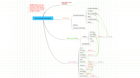Mind Map: Flow of Scientific Information