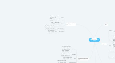 Mind Map: Основные вопросы по сайтам