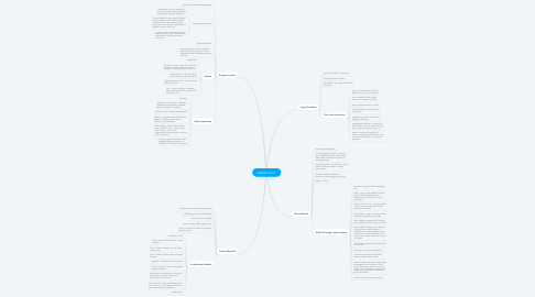 Mind Map: DRAMA 20.ST.