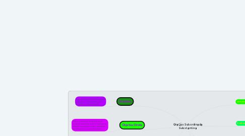 Mind Map: Oração Subordinada Substantiva