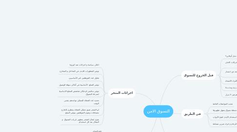 Mind Map: التسوق الامن