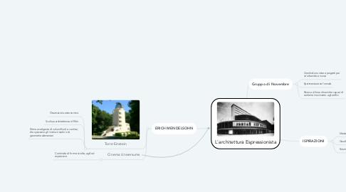 Mind Map: L'architettura Espressionista