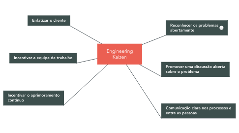 Mind Map: Engineering Kaizen