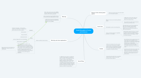 Mind Map: Social disruption of crime and deviance