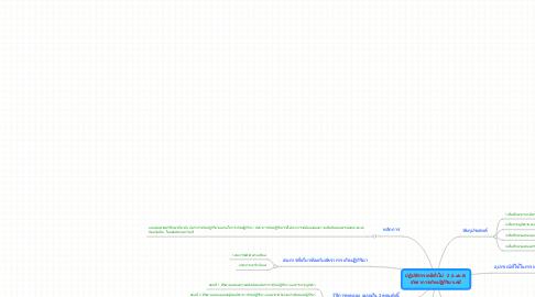 Mind Map: ปฏิบัติการเคมีทั่วไป  2 (Lab.II) อัตราการเกิดปฏิกิริยาเคมี