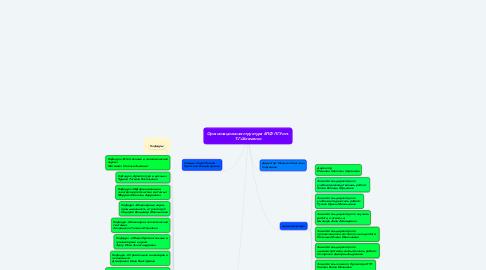 Mind Map: Организационная структура БПФ ПГУ им. Т.Г.Шевченко