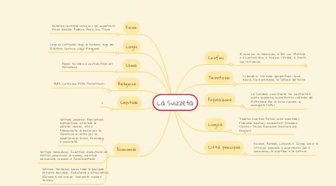 Mind Map: La Svizzeta
