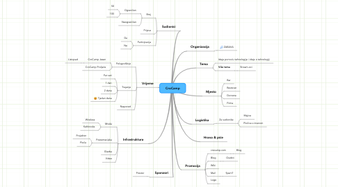 Mind Map: CroCamp