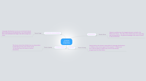 Mind Map: Language Theoretical Perspectives