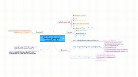 Mind Map: ปฏิบัติการเรื่อง ค่าคงที่ผลคูณการละลาย และความสามารถในการละลาย ของแคลเซียมไฮดรอกไซด์