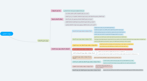 Mind Map: مهارات التطبيق