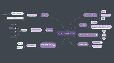 Mind Map: economia politica