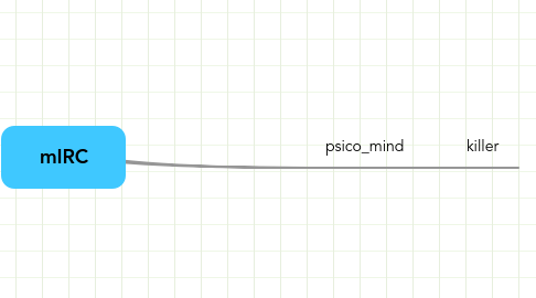 Mind Map: mIRC