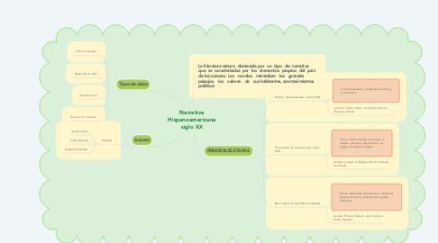 Mind Map: Narrativa Hispanoamericana siglo XX