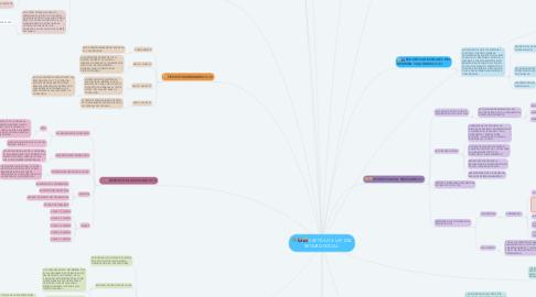Mind Map: CAPÍTULO 4: LEY DEL SEGURO SOCIAL.