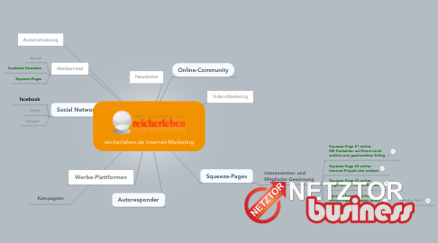 Mind Map: reicherleben.de Internet-Marketing