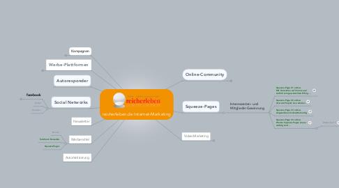 Mind Map: reicherleben.de Internet-Marketing
