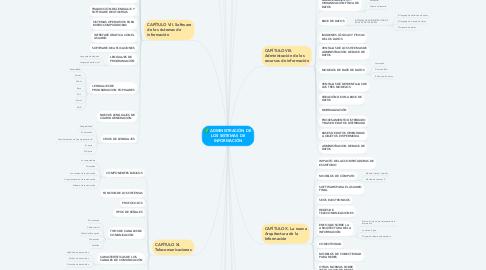 Mind Map: ADMINISTRACIÓN DE LOS SISTEMAS DE INFORMACIÓN