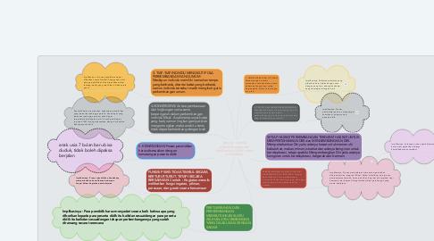 Mind Map: prinsip - prinsip perkembangan dan implikasinya dalam dunia pendidikan