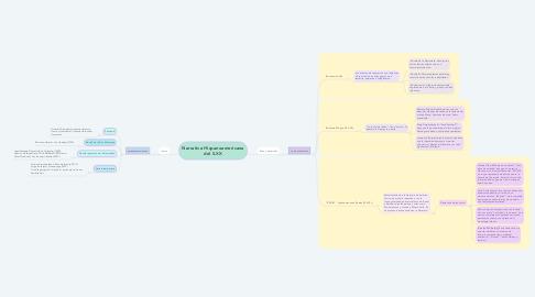 Mind Map: Narrativa Hispanoamericana del S.XX